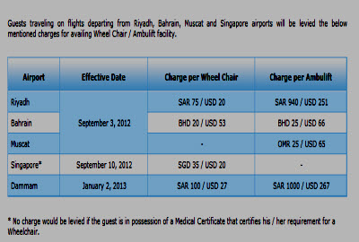 Jet Airways Wheelchair Charges